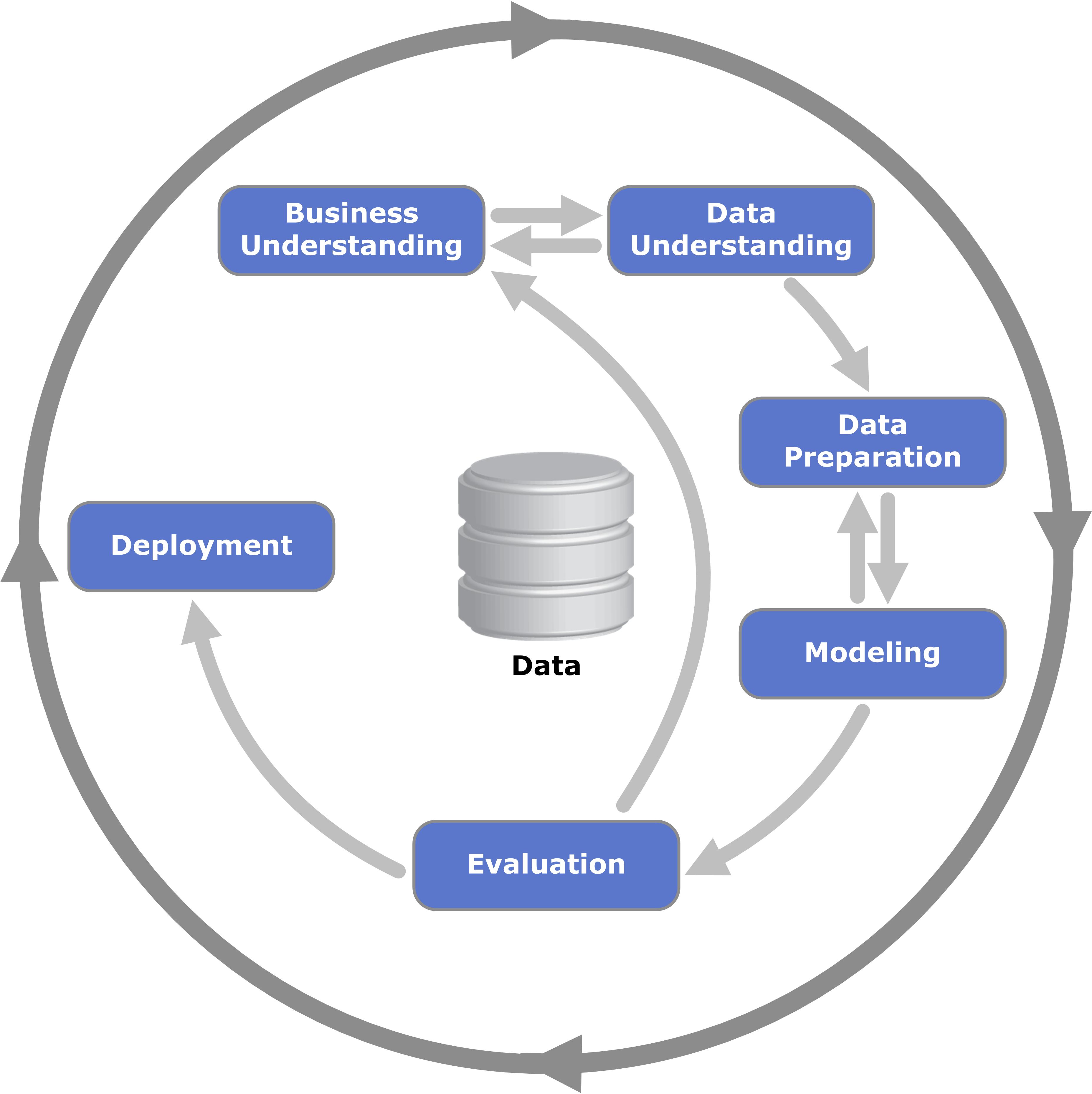 CRISP-DM Process