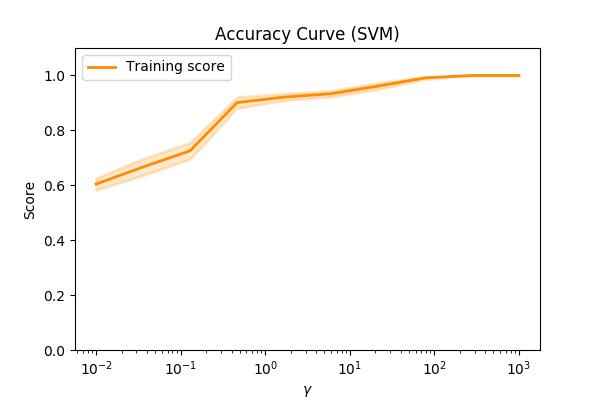 Accuracy score vs RBF->gamma