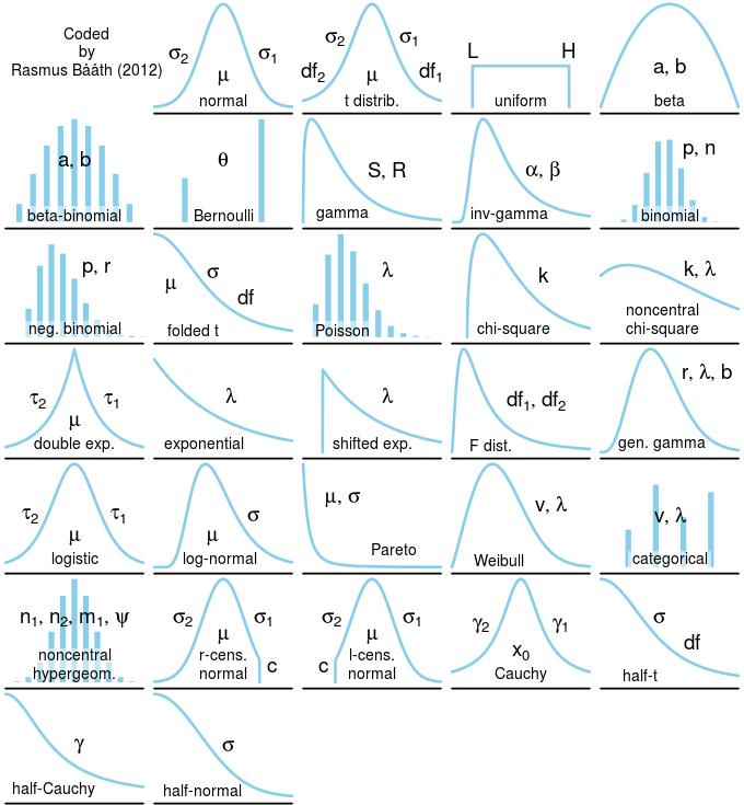 distributions_1