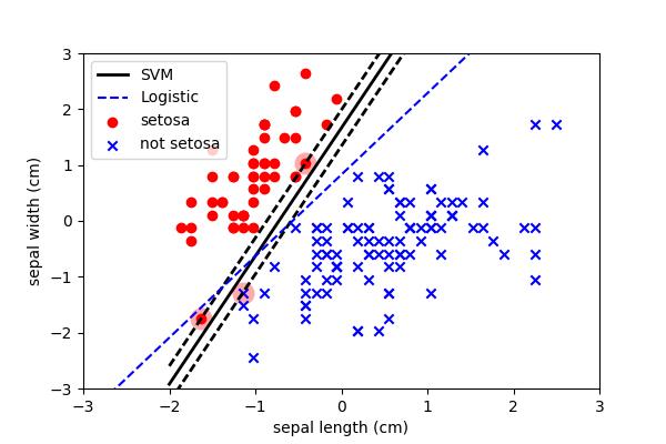 Iris SVM vs Logistic
