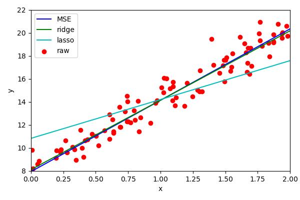 Lasso regression bad