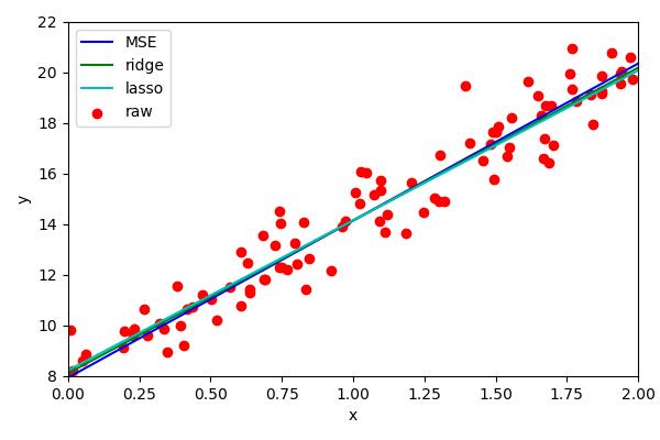 Lasso regression