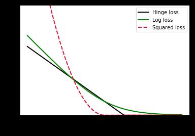 loss-functions