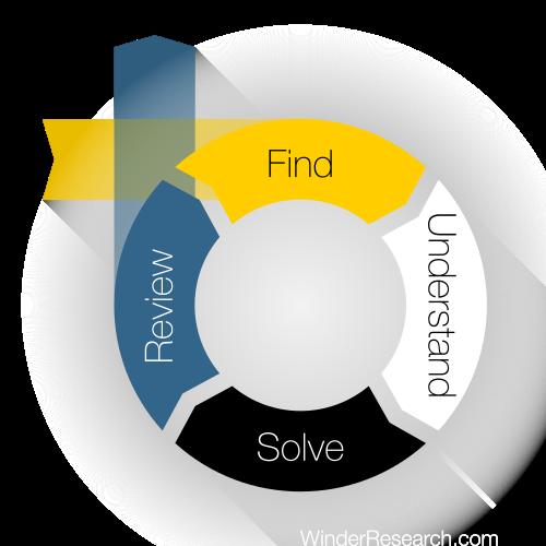 Research Problem Model