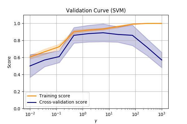 Validation curve