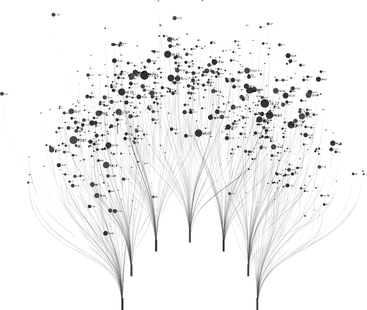 A data science visualisation showing several trees.